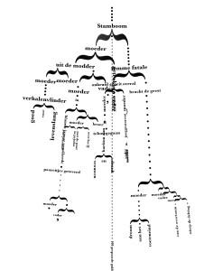 Hirs-vandenDorpel-Stamboom-aanRenaatRamon-130721